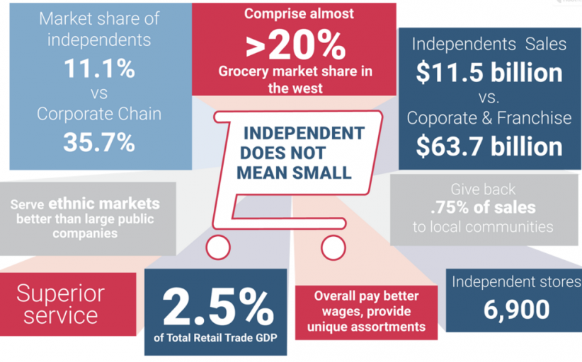 Small but mighty: Economic Impact of Independents