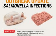 Public Health Notice — Outbreak of Salmonella illnesses linked to raw turkey and raw chicken